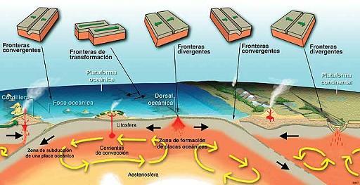 movimiento de las placas tectónicas