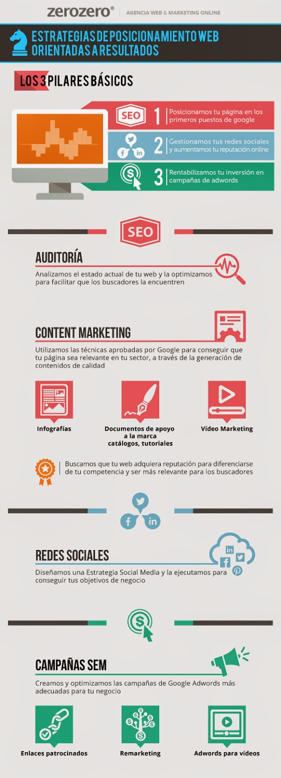 infografia-servicios-marketing-online