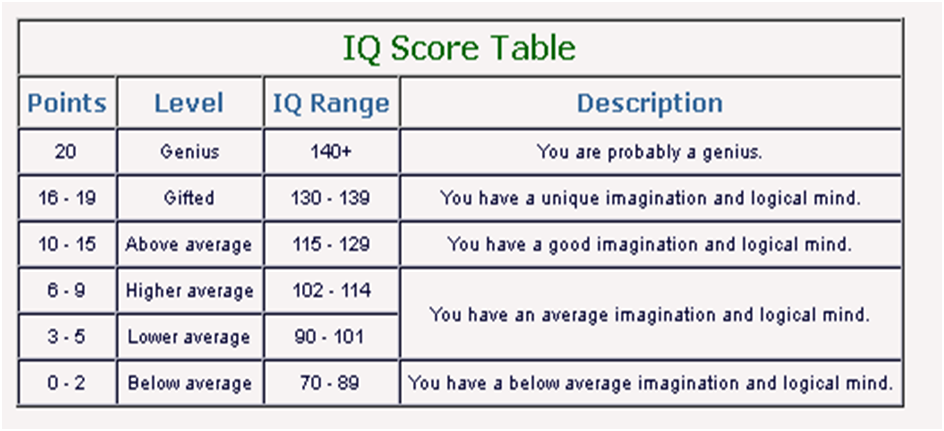 what does aq score mean