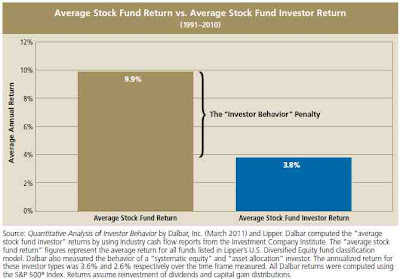 investor returns, asset-weighted and dollar-weighted returns