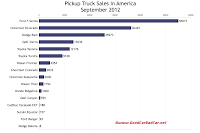 September 2012 U.S. truck sales chart