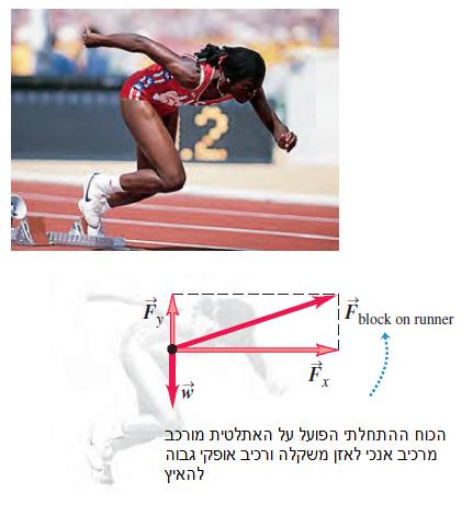 הכוח ההתחלתי הפועל על האתלטית מורכב מרכיב אנכי לאזן משקלה ורכיב אופקי גבוה להאיץ