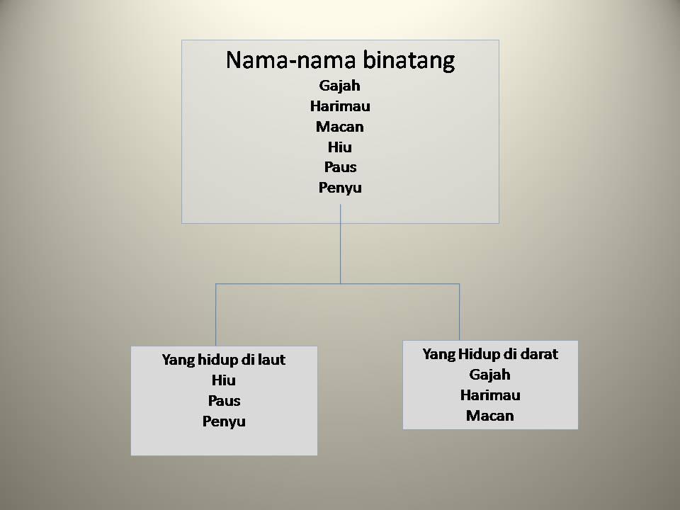 Bani Rabbani Sistem Klasifikasi Makhluk Hidup