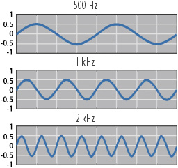 frekvenciák