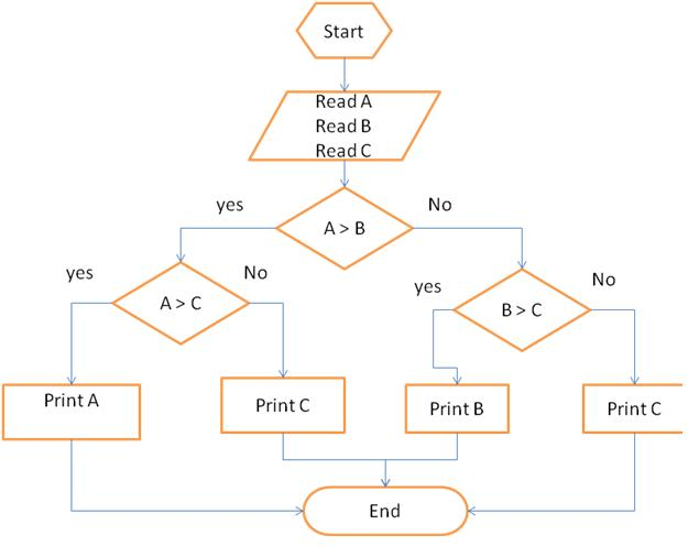 Flowcharts for comparing three numbers learn programming flowcharts for comparing three numbers ccuart Image collections
