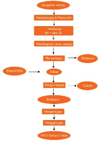 Diagram Alir Pembuatan KPG Cincau Hitam