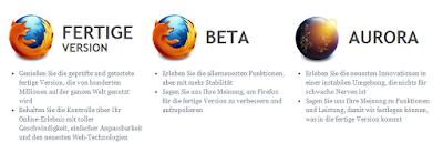 Firefox-Channels