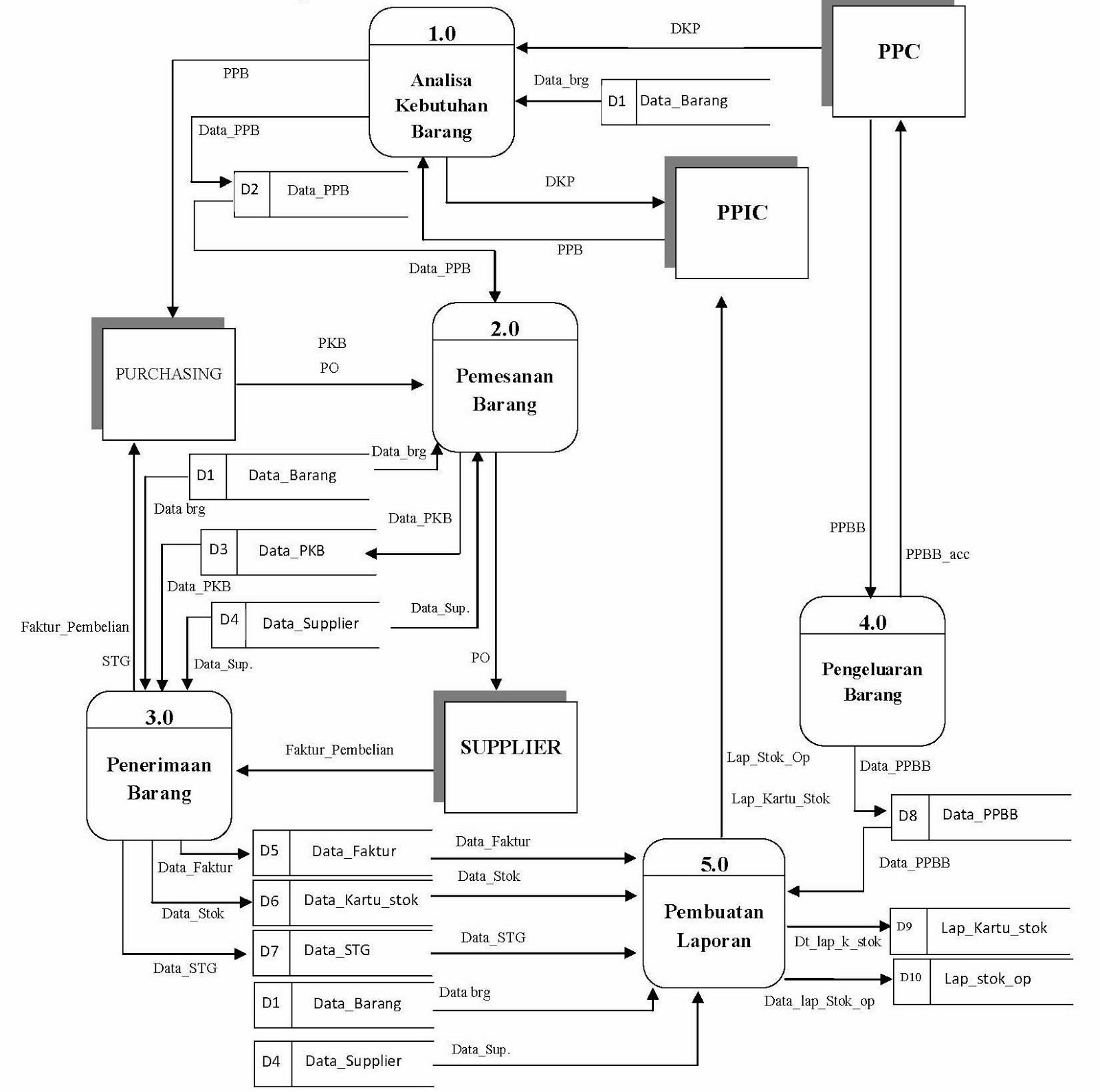 Millatys diagram nol sistem berjalan ccuart Image collections