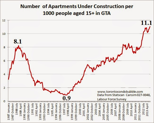 number of condos under construction in toronto adjusted for population