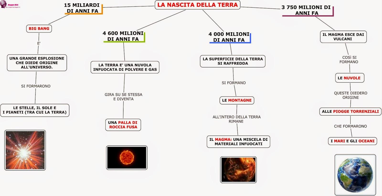 mappa dsa storia big bang terra