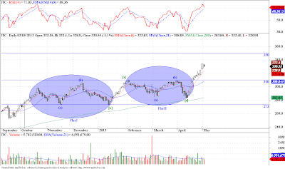 ITC - Elliott Wave Update