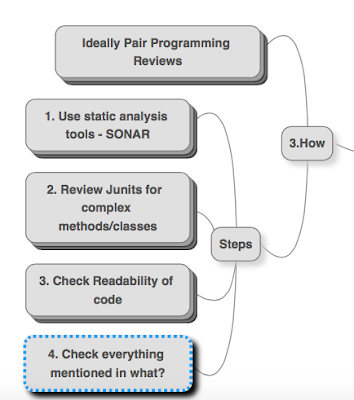 Code Review - Good Practices