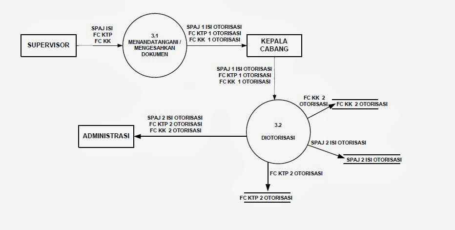 New data flow diagram level 0 for online shopping 0 shopping data online flow diagram for level atau penilaian diagram level 4 yang dfd proses ccuart Gallery