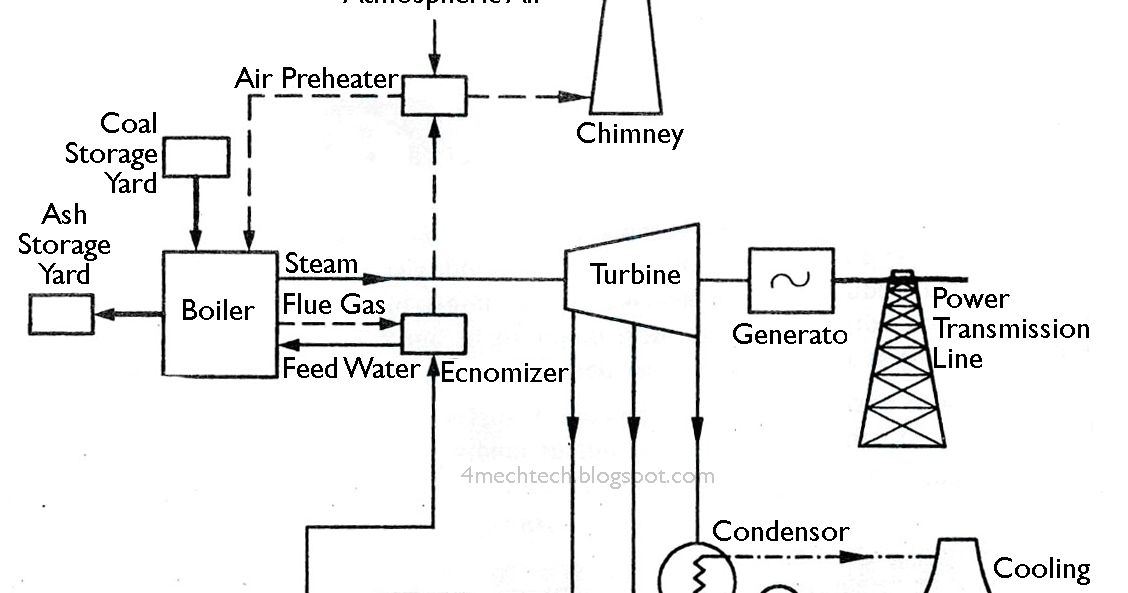 mechanical technology  layout of modern steam power plant