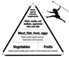 the way a food pyramid should look!