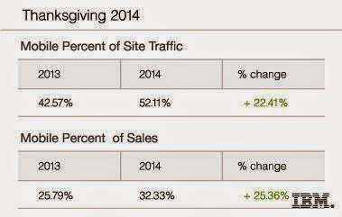 Holiday season sales ,