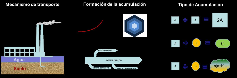 acumulación impactos