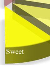 Sweet wine 甘口タイプ 甜型葡萄酒 霞多丽半甜型