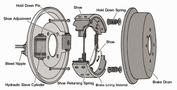 Drum Brake Shoe Diagram : Mechanical technology drum brakes