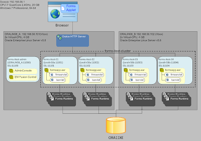 weblogic corner oracle forms and reports quick start WebLogic Administration WebLogic Training