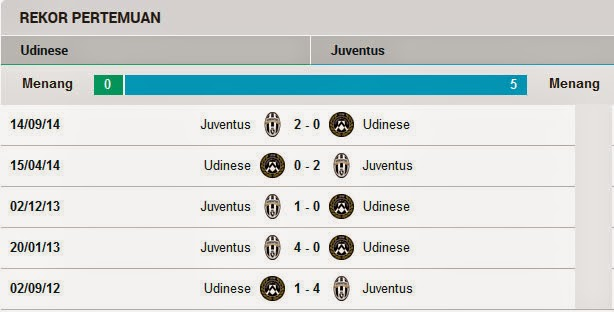 Head to Head Udinese Vs Juventus