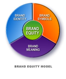 research papers on branding strategies