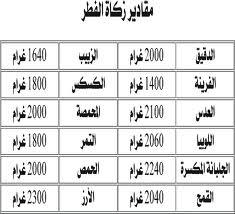 قيمة زكاة الفطر في الدول العربية شهر رمضان 2012