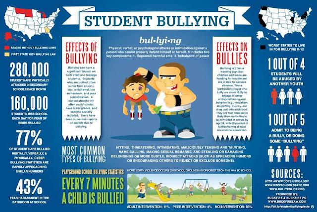 Bullying, cyberbullying, bully