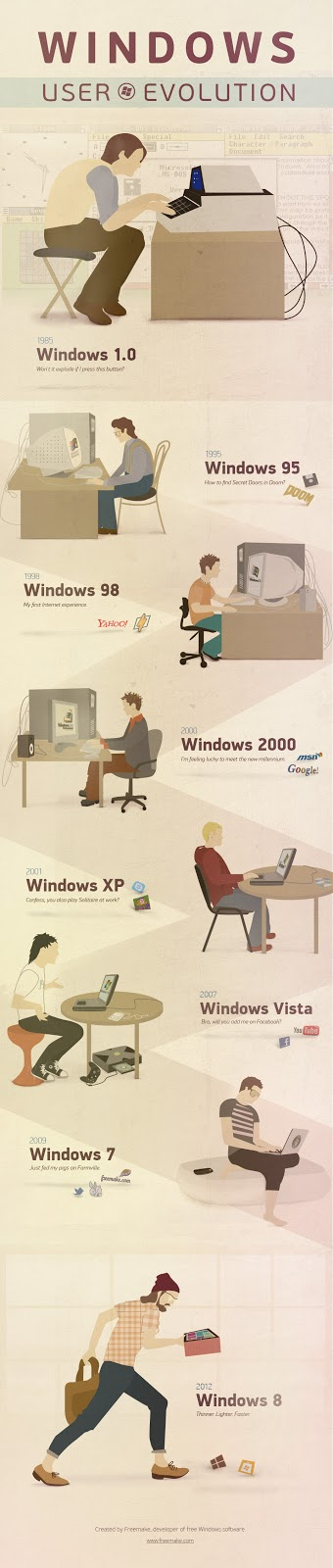 Evolusi Windows OS Dari Masa Ke Masa [infographic]