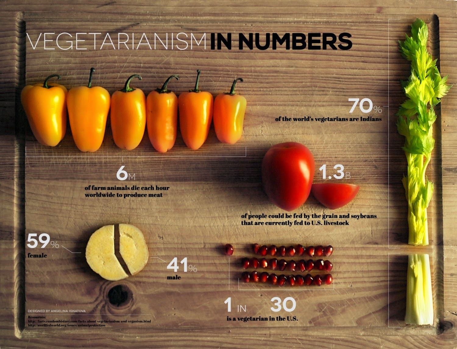 vegetarianism worldwide Q: what is the impact of a person becoming a vegetarian on global warming  asked by virginia troyer, '85, santa cruz, calif.