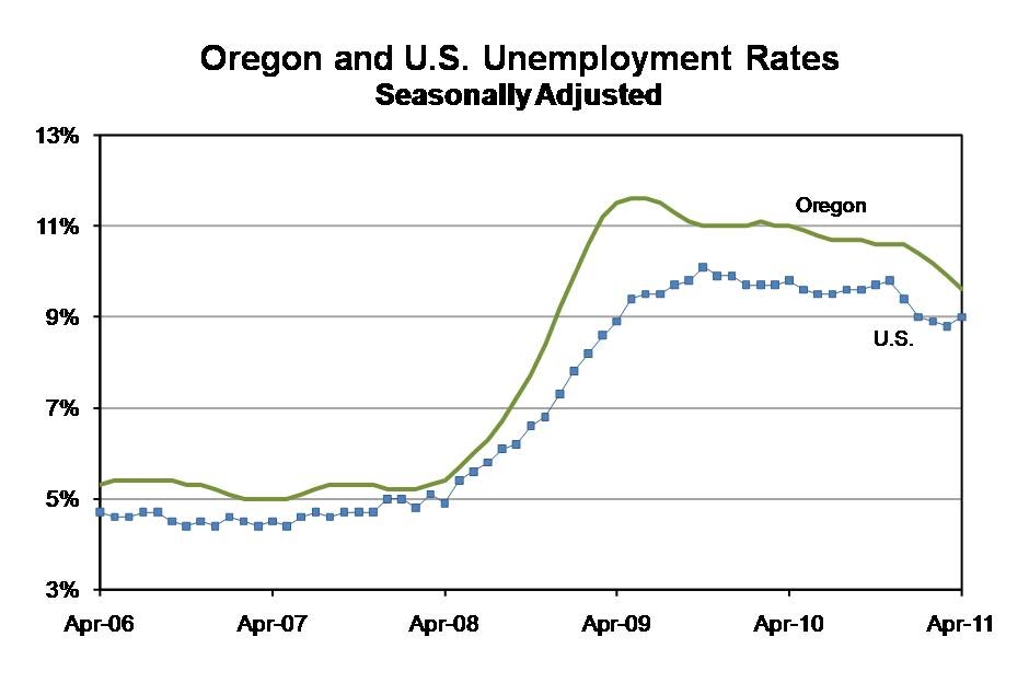 business oregon unemployment rate drops
