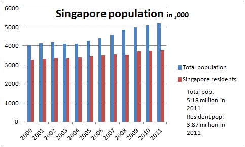 growth and unemployment in singapore economics essay About mas the monetary authority of singapore is the central bank of singapore our mission is to promote sustained non-inflationary economic growth, and a sound and progressive financial centre.