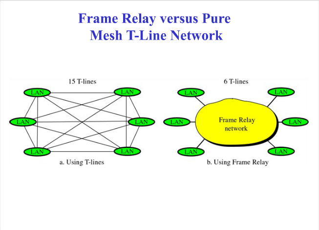 Frame Relay | Broadband Telecommunications