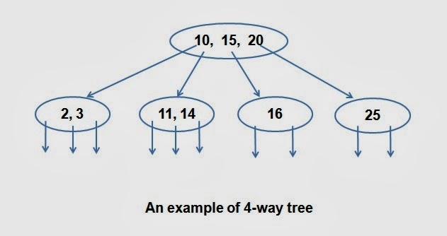 An example of 4-way tree