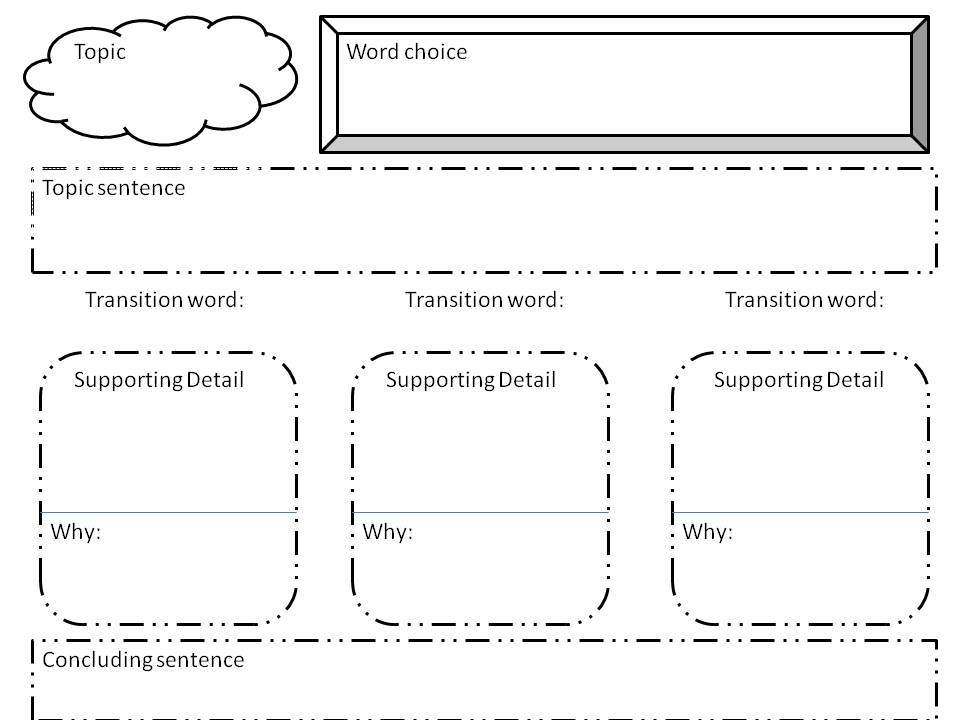 graphic organizer writing essay Here presents a group of graphic organizer templates for writing paragraphs and essays the templates can be downloaded and edited including graphic organizers for hamburger model, oreo model, main idea and details chart, sequence order writing, chronological writing and so on.