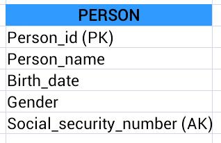 Primary key, Alternate key & Surrogate key
