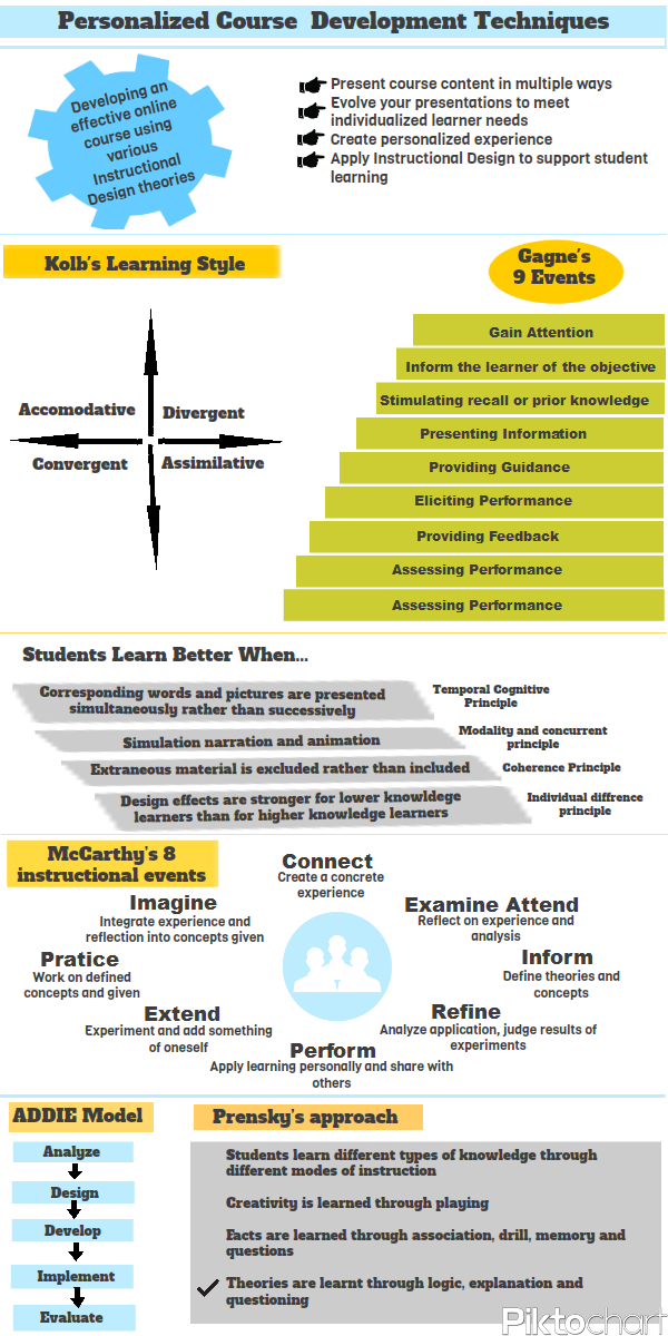 Infographic Instructional Design for eLearning