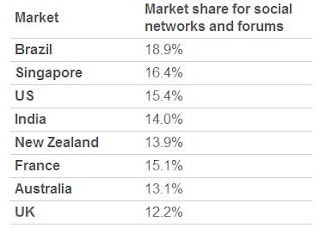 Market share of Social Networks