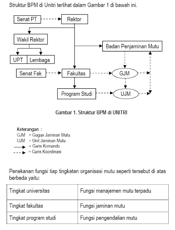 Struktur Penjaminan Mutu Unitri