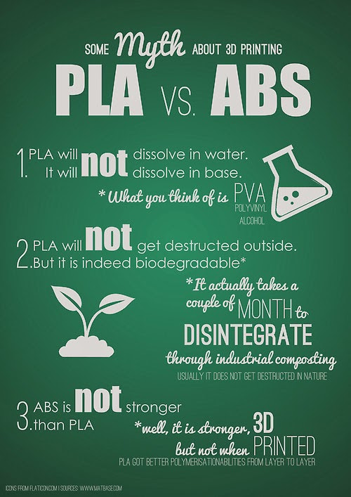 Diy 3d Printing Some Myths About Pla Vs Abs