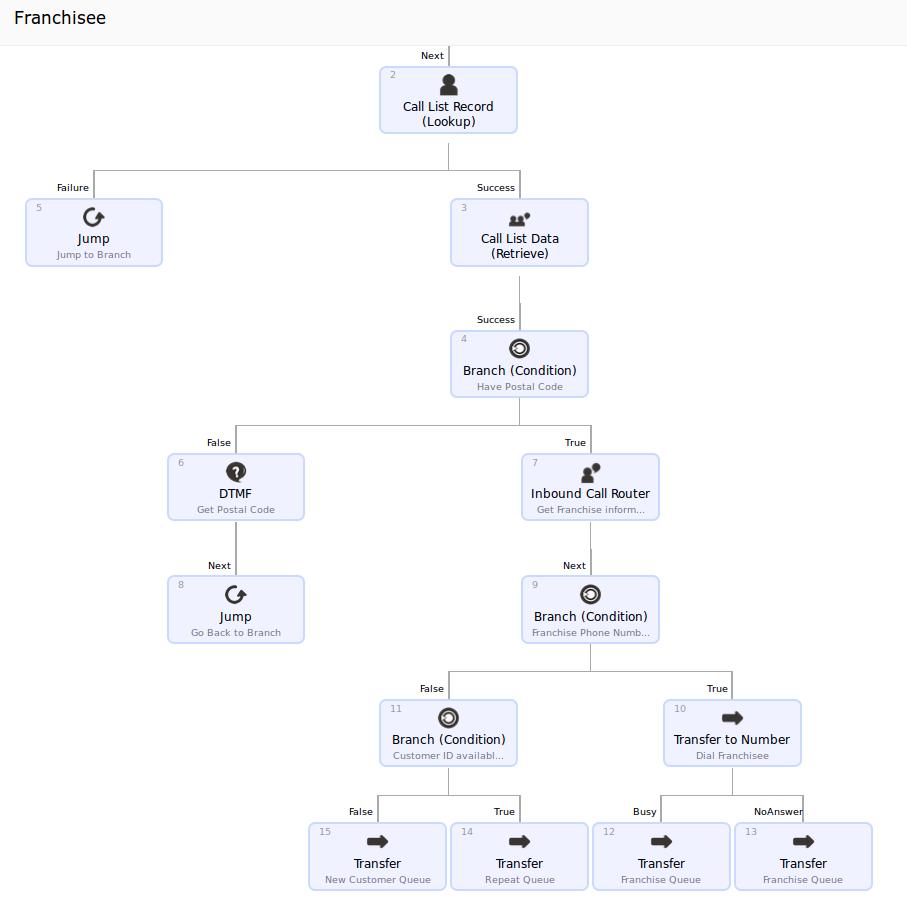 Visual Dialplan builder results