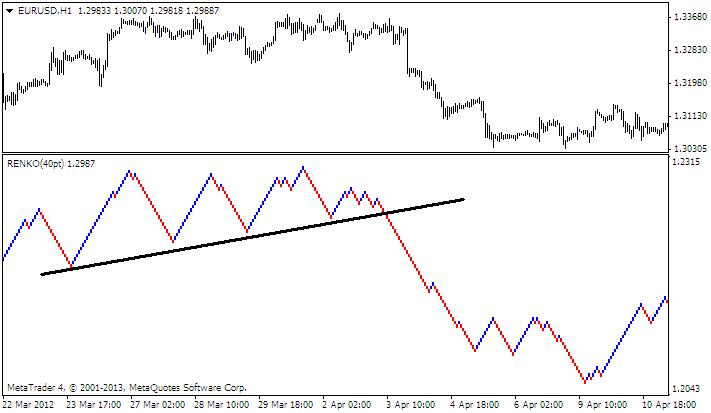 5 Emas Forex Trading System
