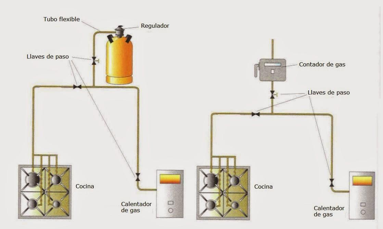 La m quina de antikythera tema 4 instalaciones de la - Instalacion calentador gas natural ...