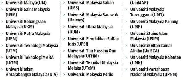 Senarai Universiti Awam Haramkan Vape