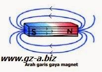 Arah garis gaya magnet