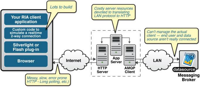 複雜的 Comet 網頁應用程式架構