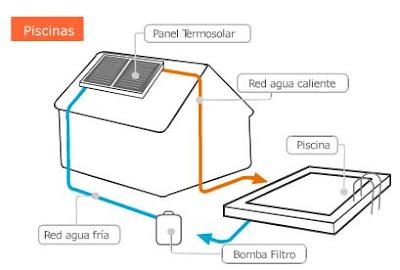 Tipos de bombas de agua electricas