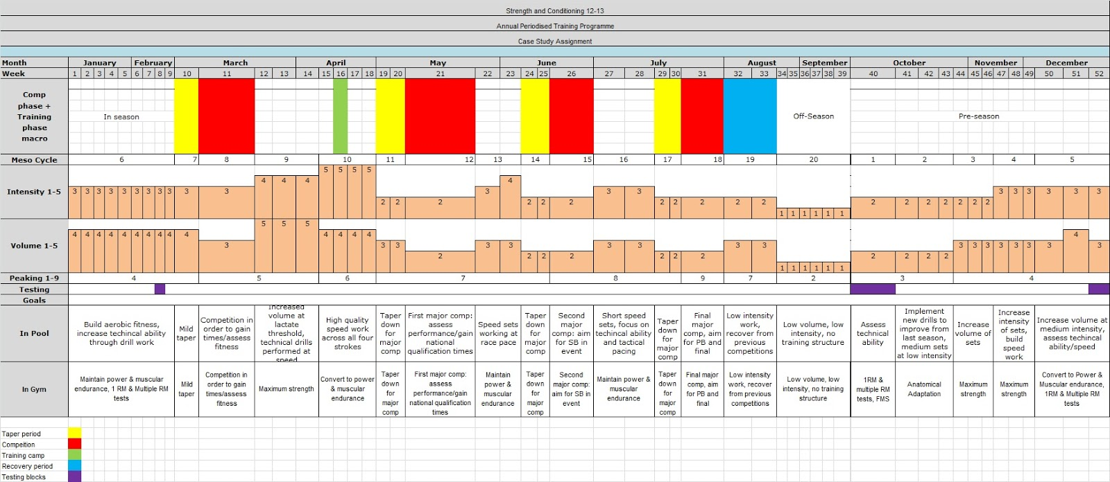Figure 1. Annual periodised plan for athlete.