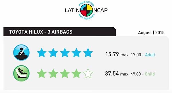 Latin NCAP Toyota Hilux