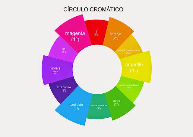maquillaje y el circulo cromatico